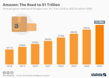 Infographic - Amazon: The Road to $1 Trillion
