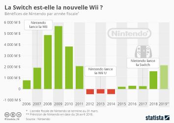 Infographie: La Switch est-elle la nouvelle Wii ? | Statista