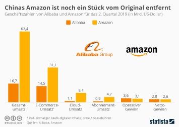 Infografik - Geschäftszahlen von Alibaba und Amazon im Vergleich