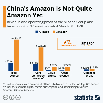 Infographic - Alibaba vs Amazon