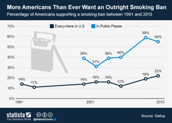 Infographic: More Americans Than Ever Want an Outright Smoking Ban | Statista