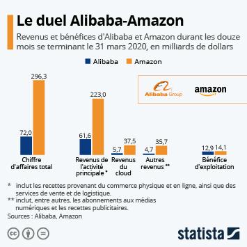 Infographie - Le duel Alibaba-Amazon