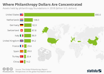 Infographic: Where Philanthropy Dollars Are Concentrated  | Statista