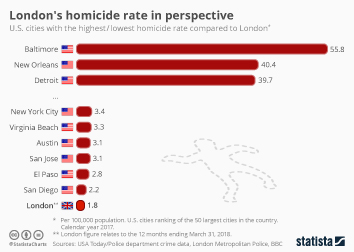 London's homicide rate in perspective