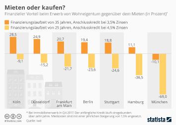 Infografik - Finanzieller Vorteil beim Wohnungskauf