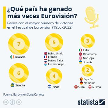 Enlace a Irlanda, el país más veces campeón de Eurovisión Infografía