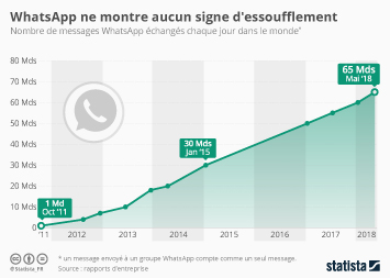 Infographie - WhatsApp ne montre aucun signe d'essoufflement