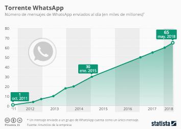 Infografía: Se envían 65.000 millones de mensajes de WhatsApp al día | Statista