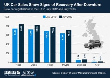 Infographic - UK Car Sales Show Signs of Recovery After Downturn