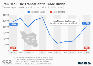 Infographic - EU US imports and exports Iran