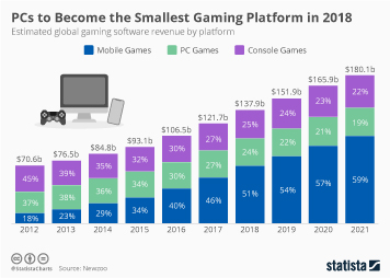 Infographic - Worldwide video game revenue forecast