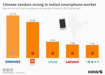 Infographic - Chinese vendors strong in Indian smartphone market