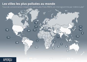 Infographie: Les villes les plus polluées au monde | Statista