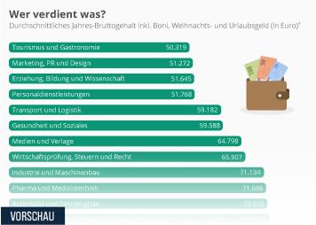 Infografik - Wer verdient was?