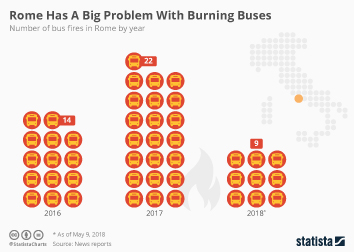 Infographic - Rome Has A Big Problem With Burning Buses