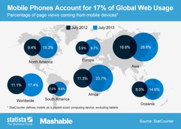 Infographic: Mobile Phones Account for 17% of Global Web Usage | Statista