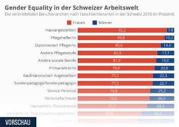 Infografik - Berufsbranchen in der Schweiz nach Geschlechteranteil