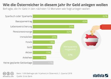 Sparkassen-Finanzgruppe Infografik - Wie die Österreicher in diesem Jahr ihr Geld anlegen wollen