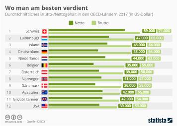 Infografik - OECD-Vergleich Wo man am besten verdient