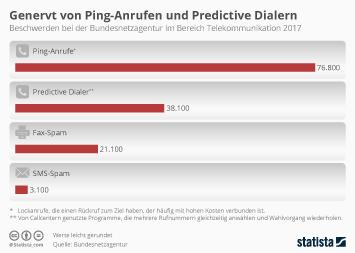 Genervt von Ping-Anrufen und Predictive Dialern
