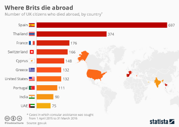 Infographic - Where Brits die abroad
