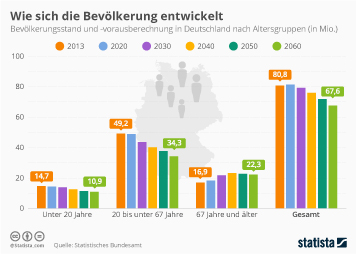 Infografik - Bevölkerungsstand und -vorausberechnung in Deutschland