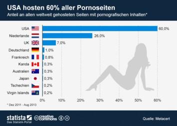 Infografik: USA hosten 60 Prozent aller Pornoseiten | Statista