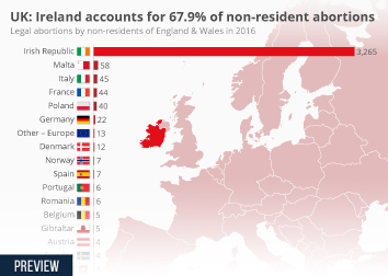 Infographic: UK: Ireland accounts for 67.9% of non-resident abortions  | Statista