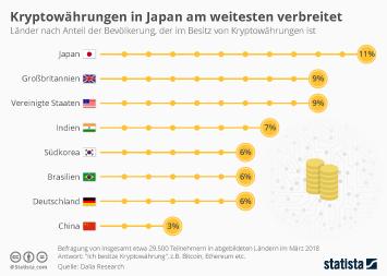 Infografik: Kryptowährungen in Japan am weitesten verbreitet | Statista