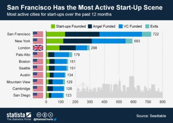 Infographic: San Francisco Has the Most Active Start-Up Scene | Statista