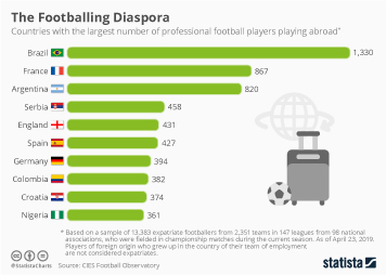 Infographic - Professional footballers playing abroad