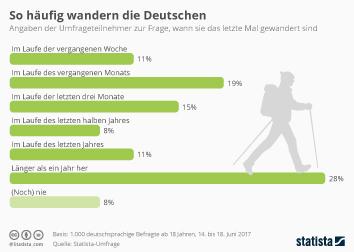 Infografik: So häufig wandern die Deutschen   Statista