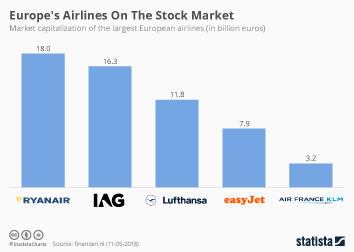 Infographic - Europe's Airlines On The Stock Market