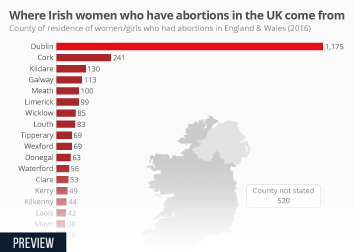 Infographic - Where Irish women who have abortions in the UK come from