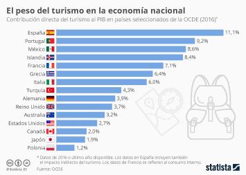Infografía - En España el turismo aporta más del 11% al PIB, según la OCDE