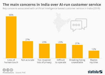Infographic - main concerns AI customer service india