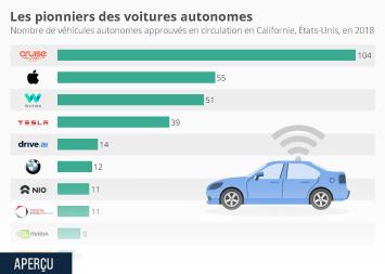 Infographie - Les pionniers des voitures autonomes