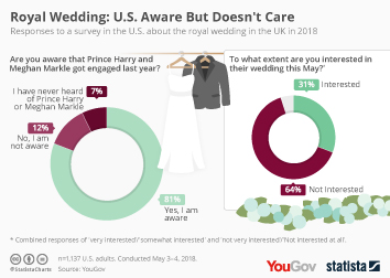 Infographic - Royal Wedding US Aware But Doesn't Care