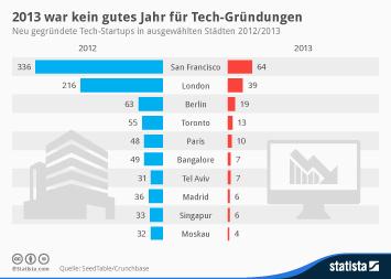 Infografik - Gründungen von Tech-Startups in ausgewählten Städten
