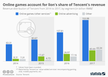 Online games account for lion's share of Tencent's revenue
