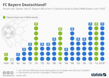 Infografik - Spieler des FC Bayern in Deutschlands WM Kader seit 1954