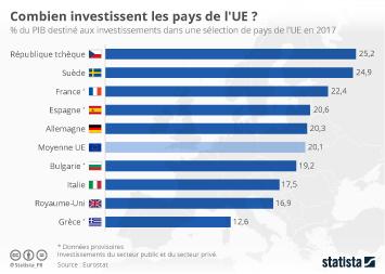 Infographie - Combien investissent les pays de l'UE ?