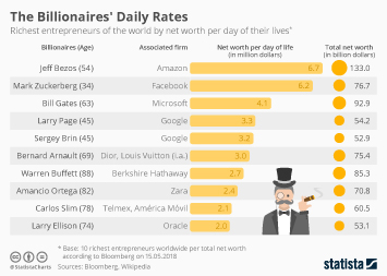 Infographic: Billionaires per Millions a Day | Statista