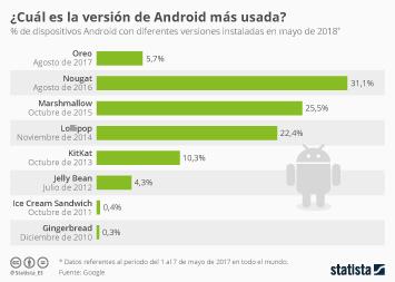 Infografía - Nougat, todavía la versión de Android más utilizada