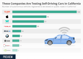 Infographic - Registered autonomous vehicles to be tested in California
