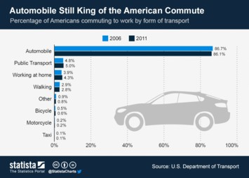 Infographic - Automobile Still King of the American Commute