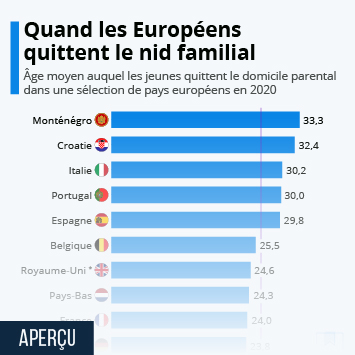 Infographie: Quand les jeunes Européens quittent le nid familial   Statista