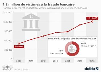 Infographie: 1,2 million de victimes à la fraude bancaire | Statista
