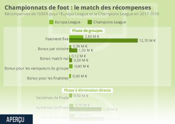 Infographie: Championnats de foot : le match des récompenses | Statista