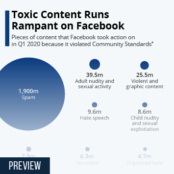 Infographic: Toxic Content Runs Rampant on Facebook | Statista